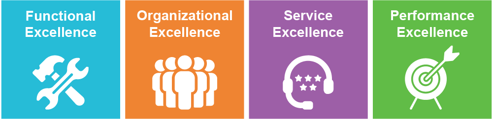 Four dimensions of excellence: functional, organizational, service, performance