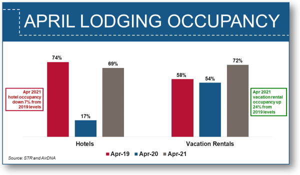April Lodging Occupancy