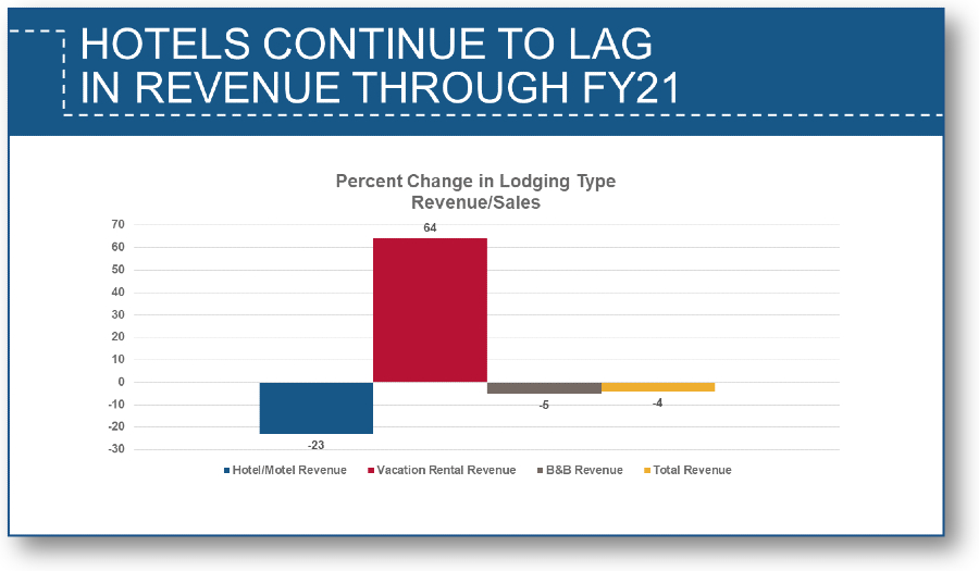 Hotels continue to lag in revenue