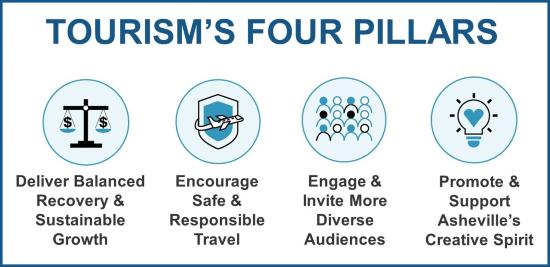 Tourism's Four Pillars