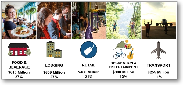 Distribution of Visitor Spending