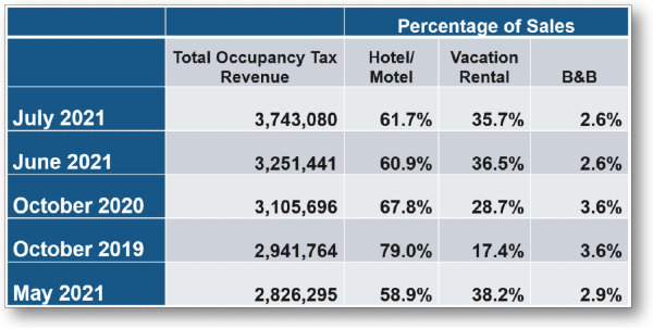 Top 5 Months: Occupancy Tax Collection