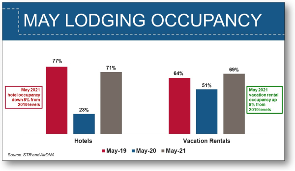 May 2021 Lodging Occupancy