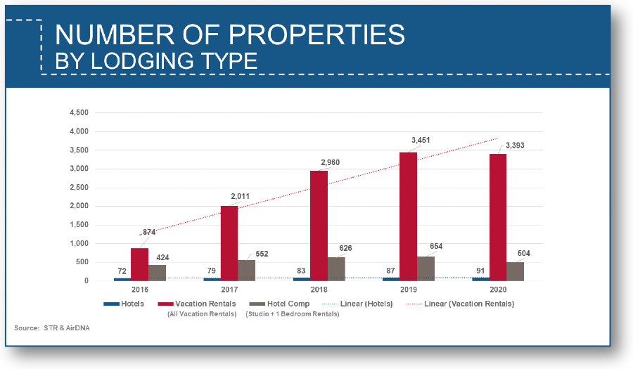 Number of properties by lodging type