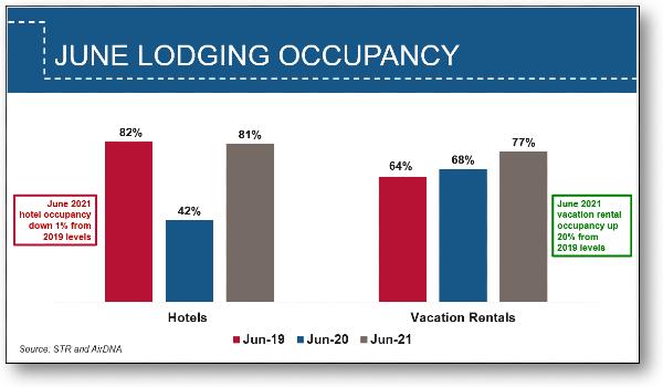 Lodging Occupancy - June 2021