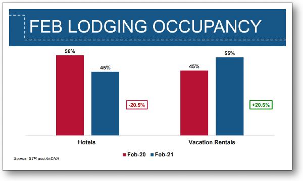 February 2021 Lodging Occupancy