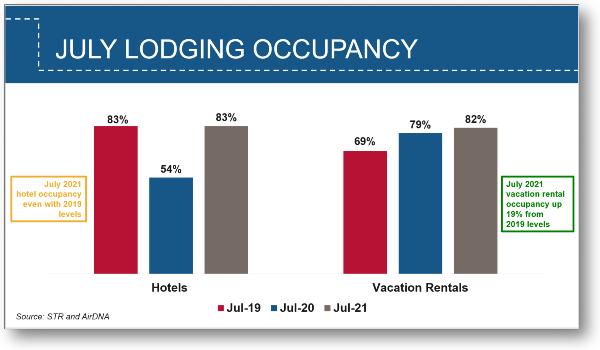 July Lodging Occupancy