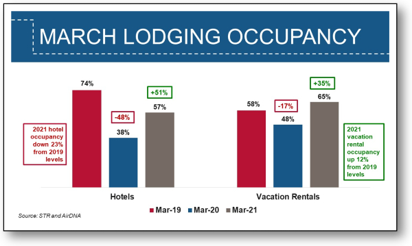 Graph - March Lodging Occupancy