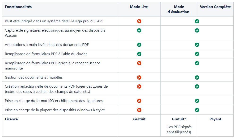 Difference between Lite and Evaluation mode